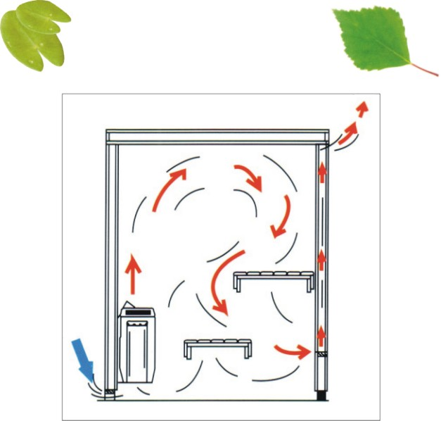 Сауна как сделать вентиляцию - Ross-plast.ru